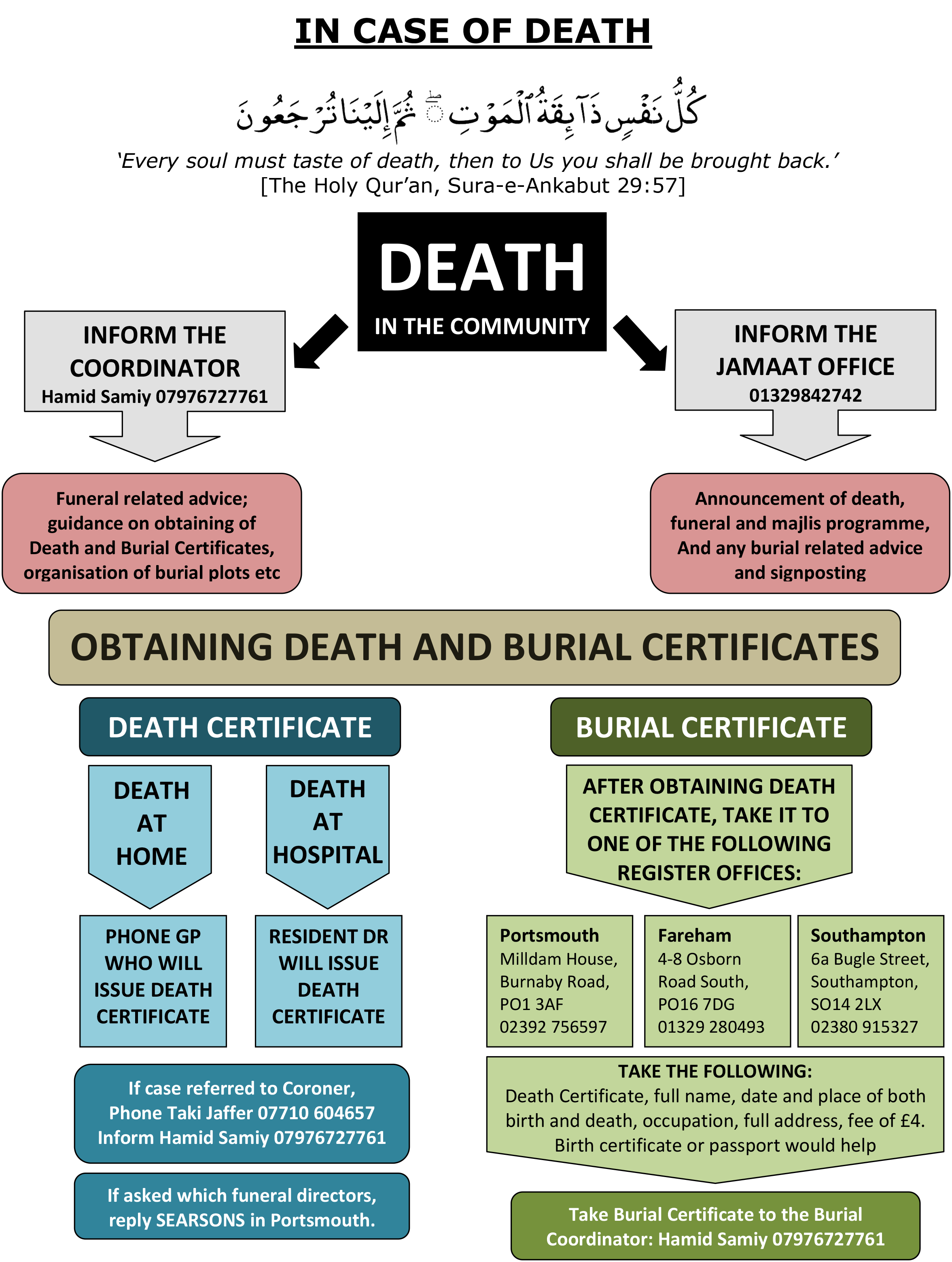 IN CASE OF DEATH flowchart-1